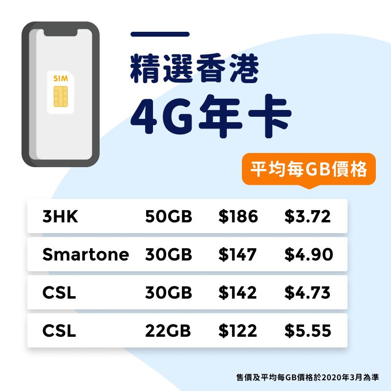 3HK既4G上網SIM卡連通話, 平均每 GB 只需HK$3.72 ,係市面性價比高既SIM卡。